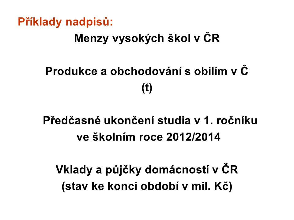 Příklady nadpisů: Menzy vysokých škol v ČR Produkce a obchodování s obilím v Č (t) Předčasné ukončení studia v 1.