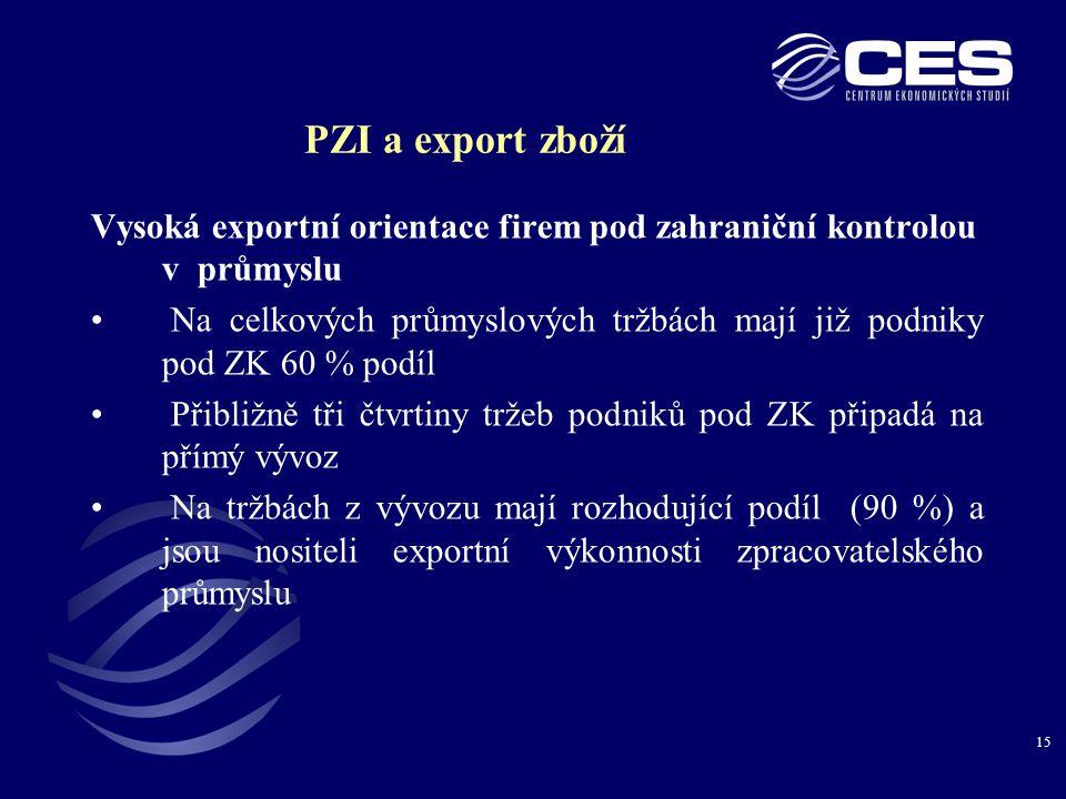 15 PZI a export zboží Vysoká exportní orientace firem pod zahraniční kontrolou v průmyslu • Na celkových průmyslových tržbách mají již podniky pod ZK 60 % podíl • Přibližně tři čtvrtiny tržeb podniků pod ZK připadá na přímý vývoz • Na tržbách z vývozu mají rozhodující podíl (90 %) a jsou nositeli exportní výkonnosti zpracovatelského průmyslu