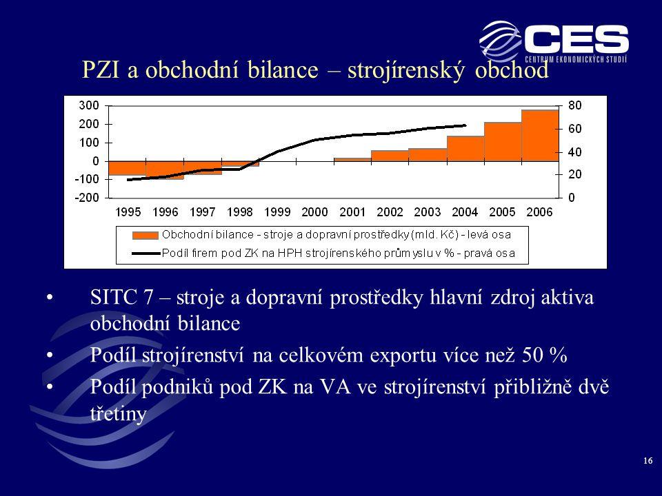 16 PZI a obchodní bilance – strojírenský obchod •SITC 7 – stroje a dopravní prostředky hlavní zdroj aktiva obchodní bilance •Podíl strojírenství na celkovém exportu více než 50 % •Podíl podniků pod ZK na VA ve strojírenství přibližně dvě třetiny