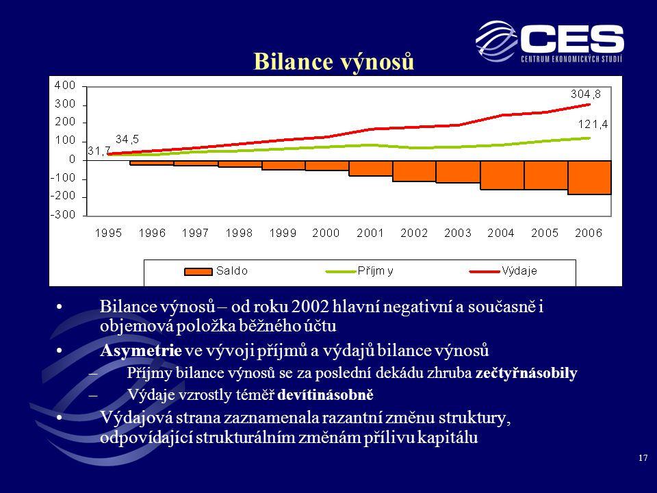 17 Bilance výnosů •Bilance výnosů – od roku 2002 hlavní negativní a současně i objemová položka běžného účtu •Asymetrie ve vývoji příjmů a výdajů bilance výnosů –Příjmy bilance výnosů se za poslední dekádu zhruba zečtyřnásobily –Výdaje vzrostly téměř devítinásobně •Výdajová strana zaznamenala razantní změnu struktury, odpovídající strukturálním změnám přílivu kapitálu