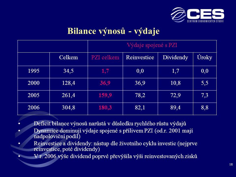 18 Bilance výnosů - výdaje Výdaje spojené s PZI CelkemPZI celkemReinvesticeDividendyÚroky 199534,51,70,01,70,0 2000128,436,9 10,85,5 2005261,4159,978,272,97,3 2006304,8180,382,189,48,8 •Deficit bilance výnosů narůstá v důsledku rychlého růstu výdajů •Dynamice dominují výdaje spojené s přílivem PZI (od.r.