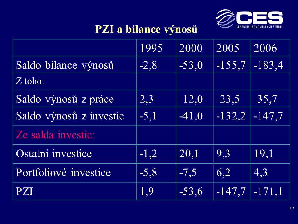 19 PZI a bilance výnosů 1995200020052006 Saldo bilance výnosů-2,8-53,0-155,7-183,4 Z toho: Saldo výnosů z práce2,3-12,0-23,5-35,7 Saldo výnosů z investic-5,1-41,0-132,2-147,7 Ze salda investic: Ostatní investice-1,220,19,319,1 Portfoliové investice-5,8-7,56,24,3 PZI1,9-53,6-147,7-171,1