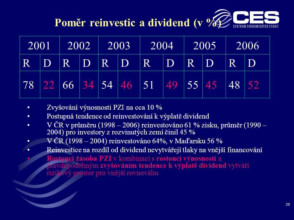 20 Poměr reinvestic a dividend (v %) •Zvyšování výnosnosti PZI na cca 10 % •Postupná tendence od reinvestování k výplatě dividend •V ČR v průměru (1998 – 2006) reinvestováno 61 % zisku, průměr (1990 – 2004) pro investory z rozvinutých zemí činil 45 % •V ČR (1998 – 2004) reinvestováno 64%, v Maďarsku 56 % •Reinvestice na rozdíl od dividend nevytvářejí tlaky na vnější financování •Rostoucí zásoba PZI v kombinaci s rostoucí výnosností a pravděpodobným zvyšováním tendence k výplatě dividend vytváří rizikový prostor pro vnější rovnováhu 200120022003200420052006 RDRDRDRDRDRD 782266345446514955454852