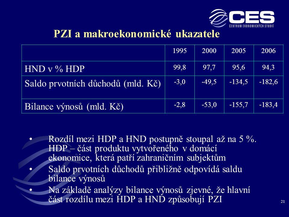 21 PZI a makroekonomické ukazatele •Rozdíl mezi HDP a HND postupně stoupal až na 5 %.