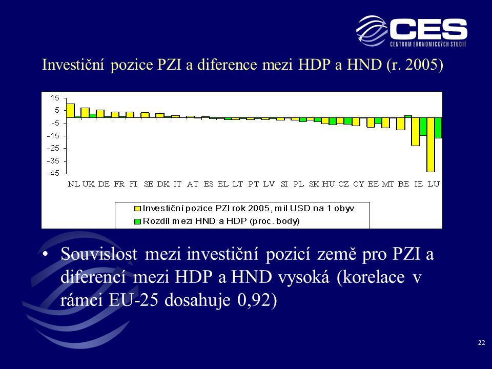 22 Investiční pozice PZI a diference mezi HDP a HND (r.
