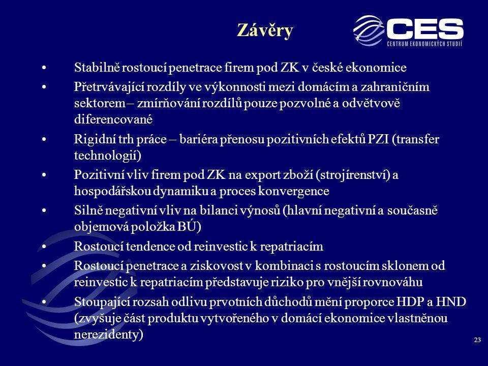 23 Závěry •Stabilně rostoucí penetrace firem pod ZK v české ekonomice •Přetrvávající rozdíly ve výkonnosti mezi domácím a zahraničním sektorem – zmírňování rozdílů pouze pozvolné a odvětvově diferencované •Rigidní trh práce – bariéra přenosu pozitivních efektů PZI (transfer technologií) •Pozitivní vliv firem pod ZK na export zboží (strojírenství) a hospodářskou dynamiku a proces konvergence •Silně negativní vliv na bilanci výnosů (hlavní negativní a současně objemová položka BÚ) •Rostoucí tendence od reinvestic k repatriacím •Rostoucí penetrace a ziskovost v kombinaci s rostoucím sklonem od reinvestic k repatriacím představuje riziko pro vnější rovnováhu •Stoupající rozsah odlivu prvotních důchodů mění proporce HDP a HND (zvyšuje část produktu vytvořeného v domácí ekonomice vlastněnou nerezidenty)