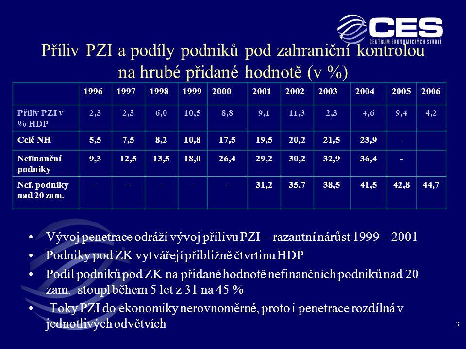14 Podniky pod ZK – podíl na D a V zboží a služeb (%) 1999200020012002200320042005 Dovoz34,039,239,343,341,143,339,7 Vývoz33,938,642,045,245,746,444,7 •Od roku 2001 podíly na V přesahují podíly na D, výkonová bilance aktivní Bilance výkonů1999200020012002200320042005 Podniky pod ZK-8,3-34,418,07,644,956,2129,4 Domácí podniky-15,9-31,8-76,7-57,1-101,4-70,2-70,5