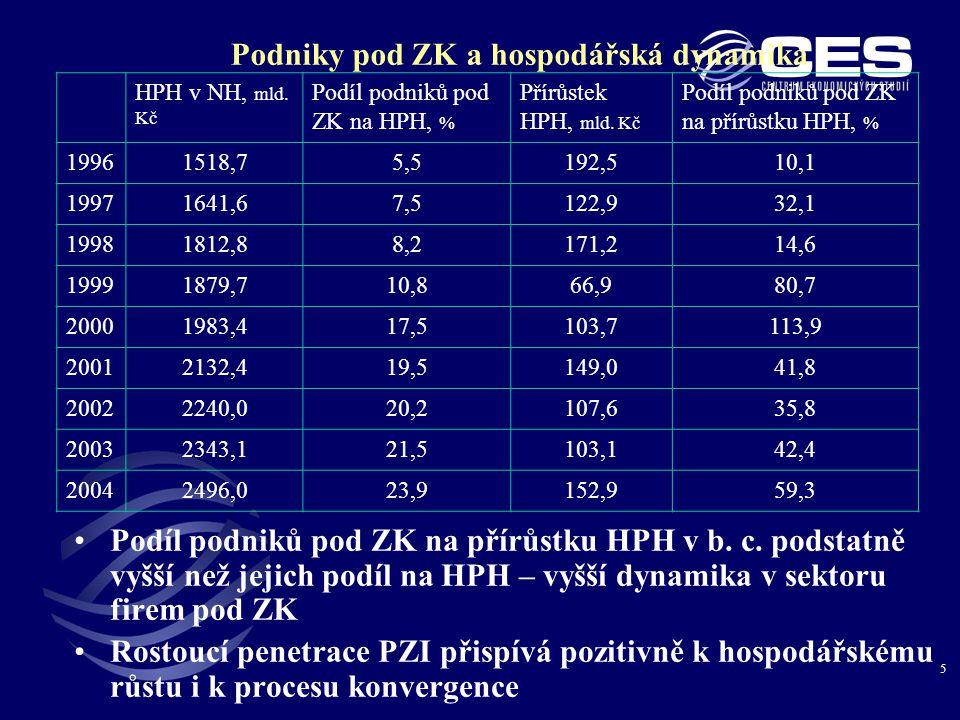 5 Podniky pod ZK a hospodářská dynamika •Podíl podniků pod ZK na přírůstku HPH v b.
