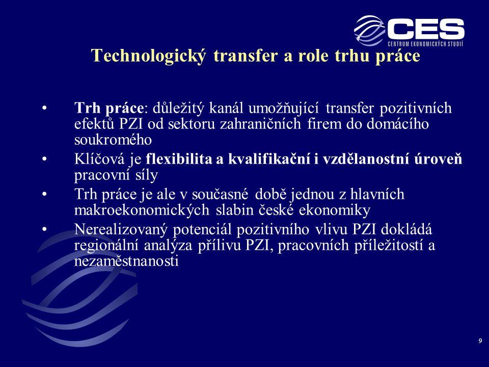 9 Technologický transfer a role trhu práce •Trh práce: důležitý kanál umožňující transfer pozitivních efektů PZI od sektoru zahraničních firem do domácího soukromého •Klíčová je flexibilita a kvalifikační i vzdělanostní úroveň pracovní síly •Trh práce je ale v současné době jednou z hlavních makroekonomických slabin české ekonomiky •Nerealizovaný potenciál pozitivního vlivu PZI dokládá regionální analýza přílivu PZI, pracovních příležitostí a nezaměstnanosti
