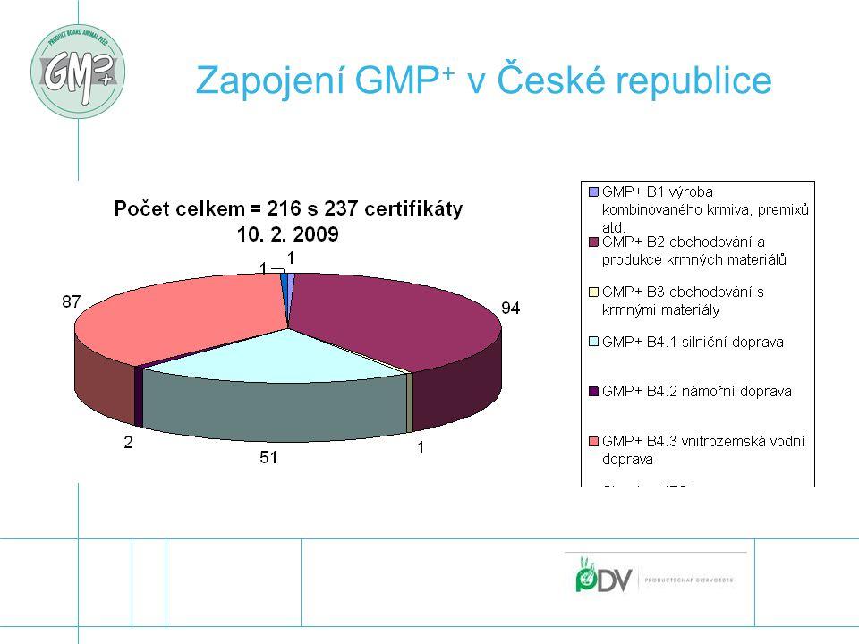 Zapojení GMP + v České republice