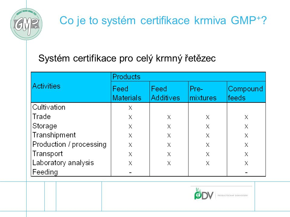Co je to systém certifikace krmiva GMP + ? Systém certifikace pro celý krmný řetězec