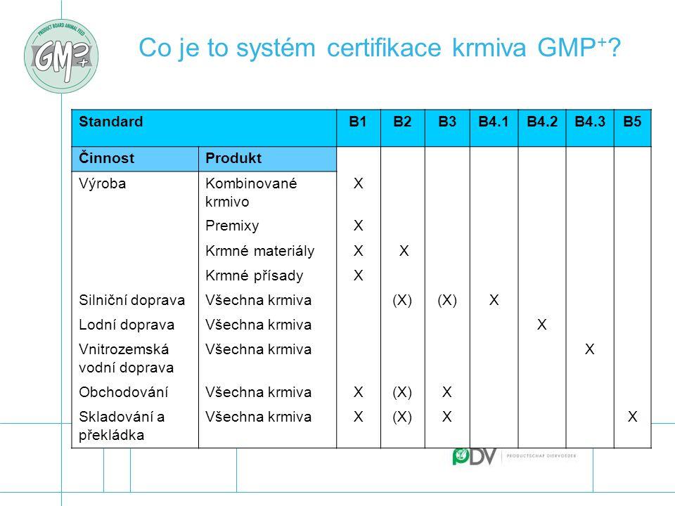 Co je to systém certifikace krmiva GMP + ? Standard B1B2B3B4.1B4.2B4.3B5 ČinnostProdukt VýrobaKombinované krmivo X PremixyX Krmné materiályX X Krmné p