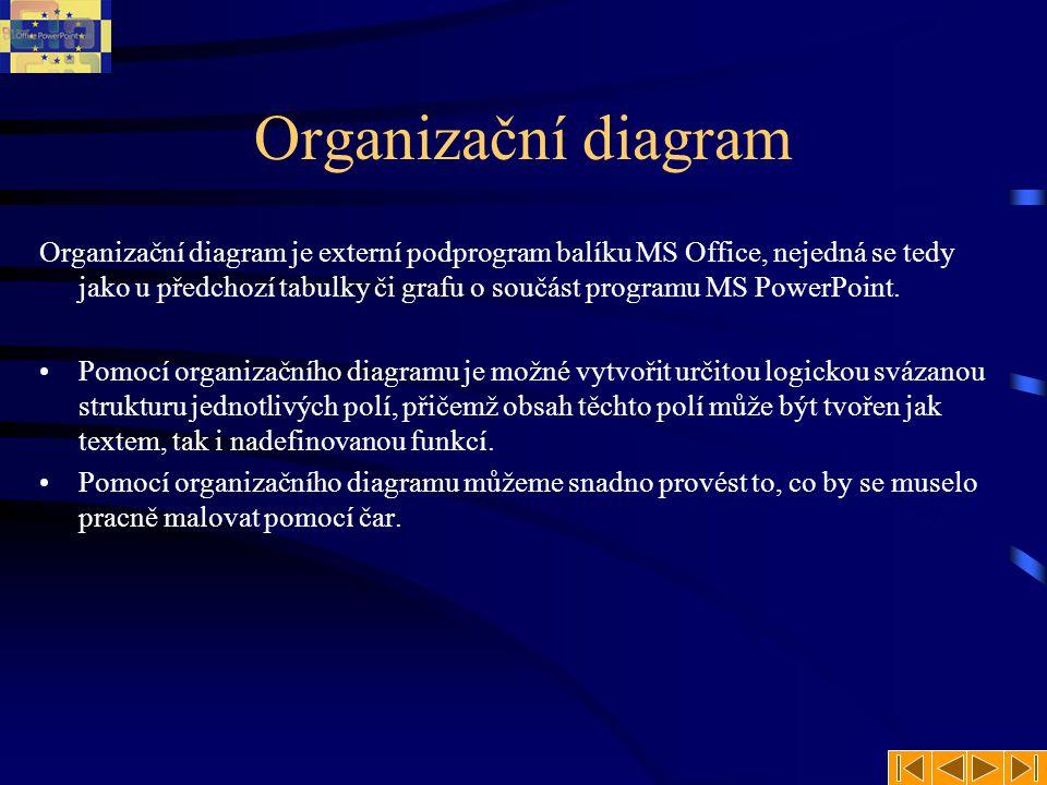 Organizační diagram Organizační diagram je externí podprogram balíku MS Office, nejedná se tedy jako u předchozí tabulky či grafu o součást programu MS PowerPoint.
