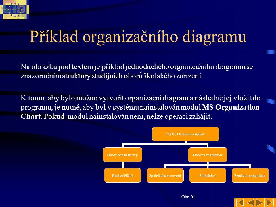 Vytvoření diagramu 1.Zastavte se kurzorem na snímku, ve kterém bude umístěn organizační diagram.
