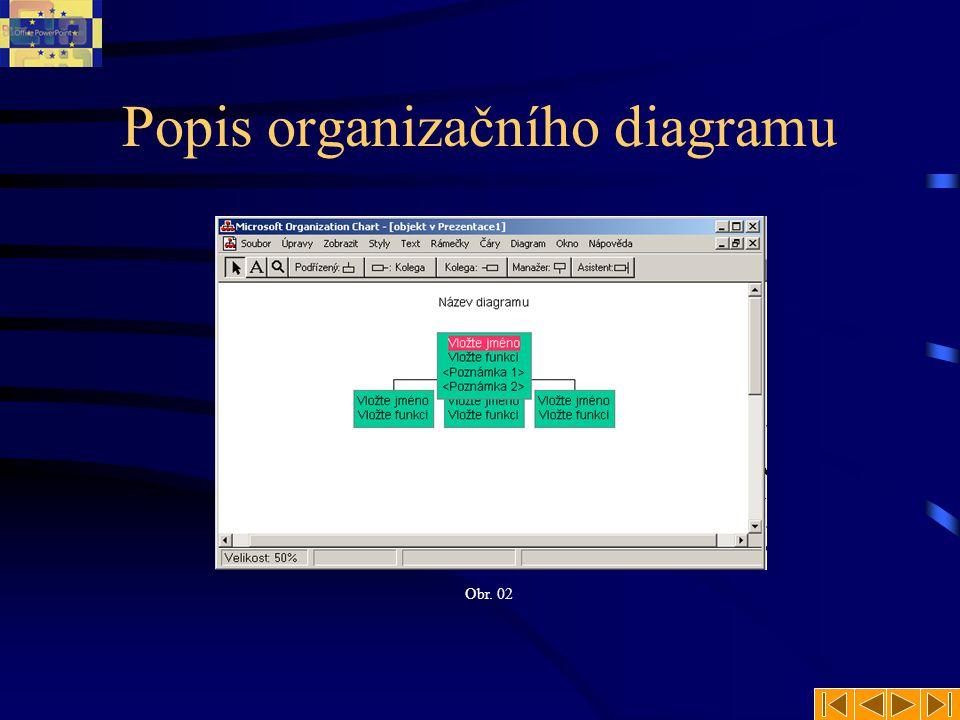 Popis organizačního diagramu Obr. 02