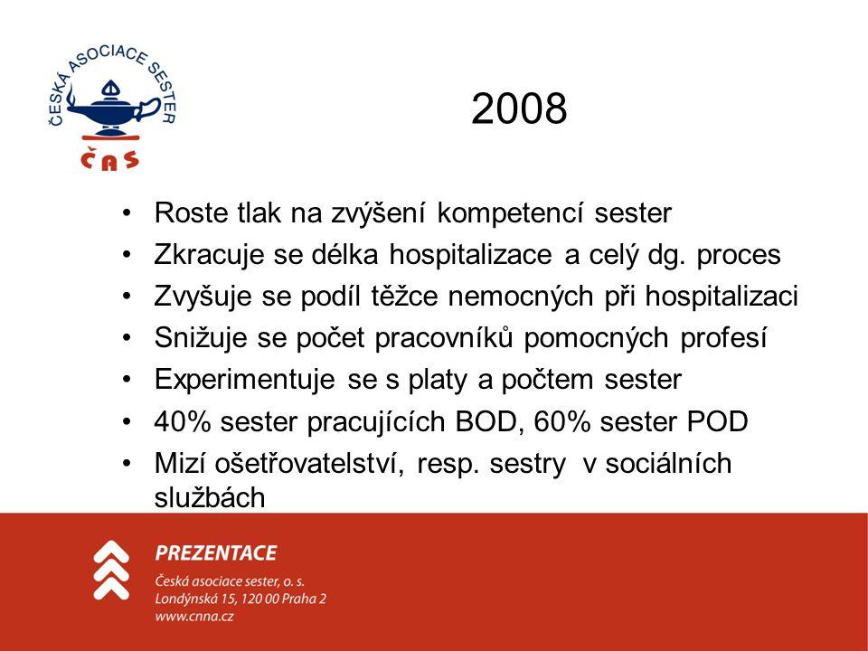 2008 •Roste tlak na zvýšení kompetencí sester •Zkracuje se délka hospitalizace a celý dg. proces •Zvyšuje se podíl těžce nemocných při hospitalizaci •