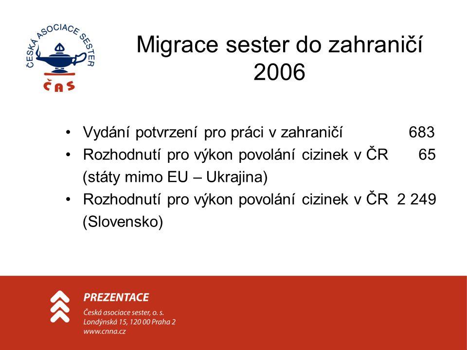 Migrace sester do zahraničí 2006 •Vydání potvrzení pro práci v zahraničí 683 •Rozhodnutí pro výkon povolání cizinek v ČR 65 (státy mimo EU – Ukrajina)