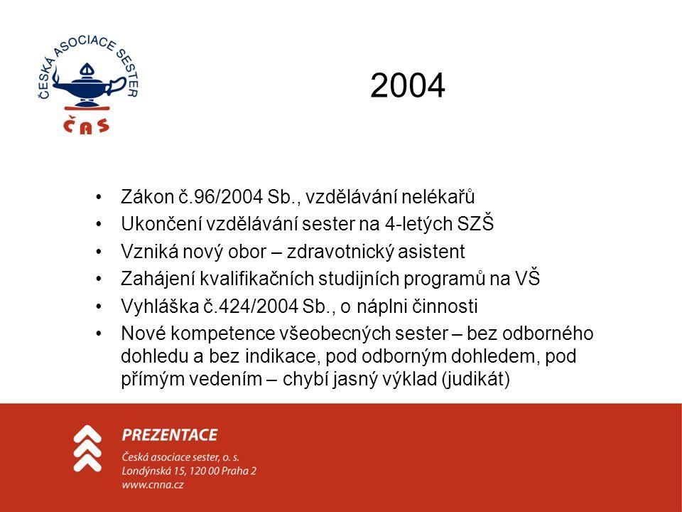 2004 •Zákon č.96/2004 Sb., vzdělávání nelékařů •Ukončení vzdělávání sester na 4-letých SZŠ •Vzniká nový obor – zdravotnický asistent •Zahájení kvalifi