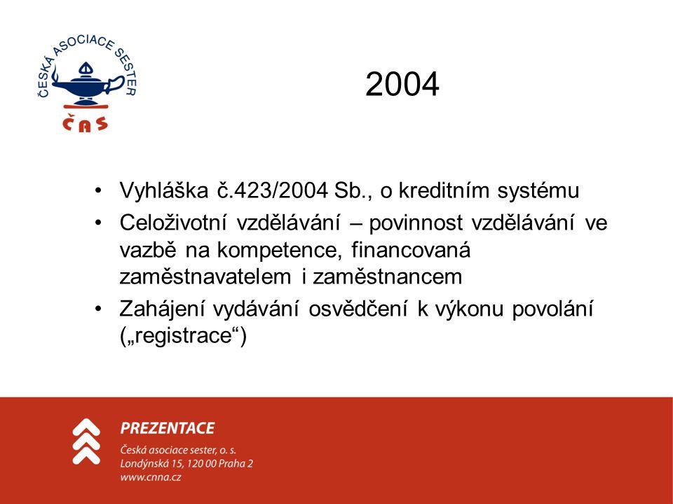 2004 •Vyhláška č.423/2004 Sb., o kreditním systému •Celoživotní vzdělávání – povinnost vzdělávání ve vazbě na kompetence, financovaná zaměstnavatelem