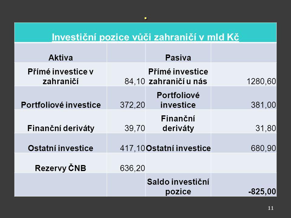 . Investiční pozice vůči zahraničí v mld Kč Aktiva Pasiva Přímé investice v zahraničí84,10 Přímé investice zahraničí u nás1280,60 Portfoliové investic