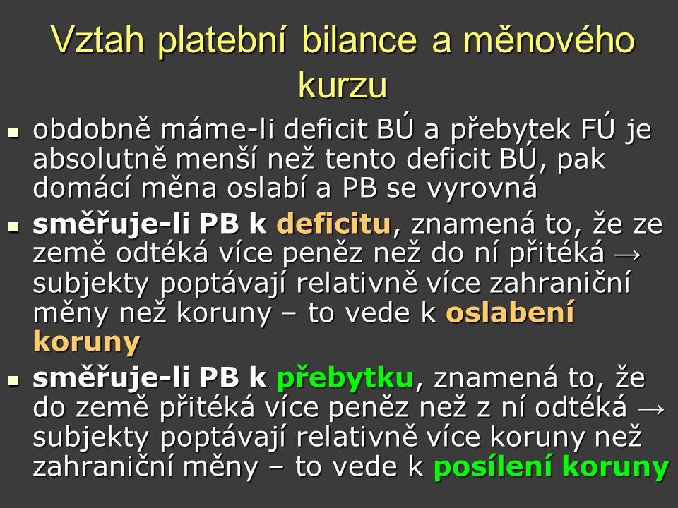 Vztah platební bilance a měnového kurzu  obdobně máme-li deficit BÚ a přebytek FÚ je absolutně menší než tento deficit BÚ, pak domácí měna oslabí a P