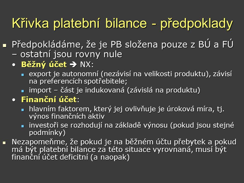 Křivka platební bilance - předpoklady  Předpokládáme, že je PB složena pouze z BÚ a FÚ – ostatní jsou rovny nule •Běžný účet  NX:  export je autono