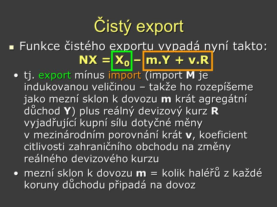 Čistý export  Funkce čistého exportu vypadá nyní takto: NX = X 0 – m.Y + v.R •tj. export mínus import (import M je indukovanou veličinou – takže ho r