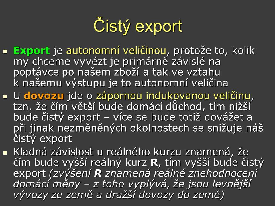 Čistý export  Export je autonomní veličinou, protože to, kolik my chceme vyvézt je primárně závislé na poptávce po našem zboží a tak ve vztahu k naše