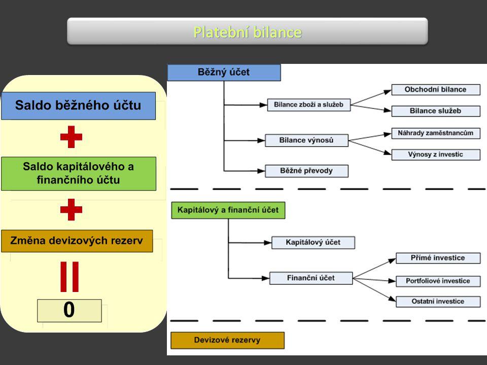 Platební bilance (BP - balance of payment) Definice: 1.