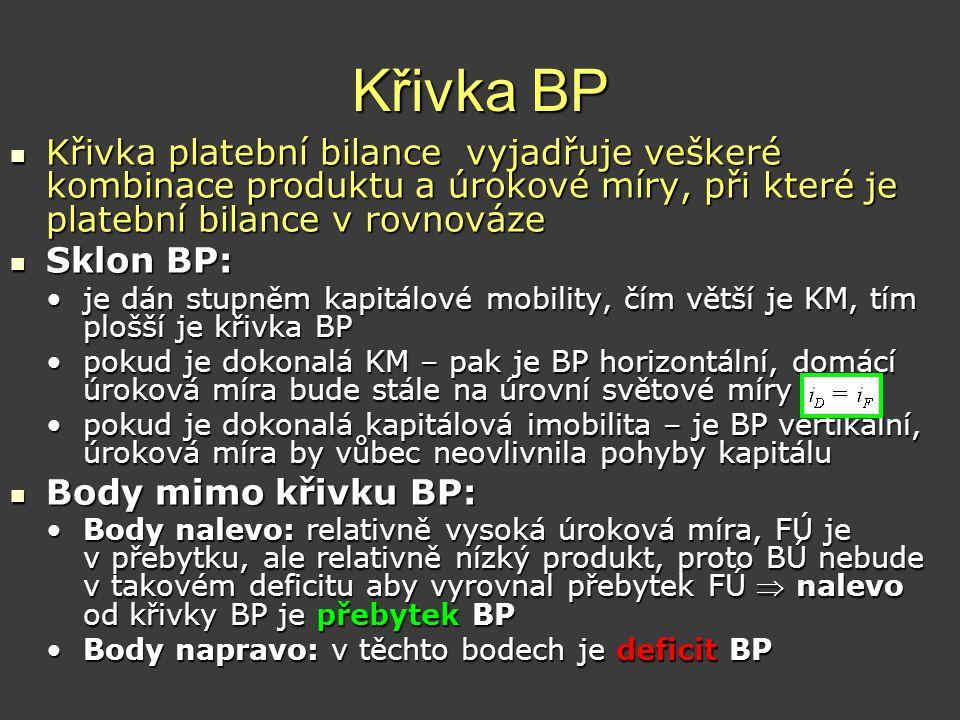 Křivka BP  Křivka platební bilance vyjadřuje veškeré kombinace produktu a úrokové míry, při které je platební bilance v rovnováze  Sklon BP: •je dán