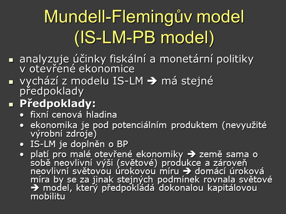 Mundell-Flemingův model (IS-LM-PB model)  analyzuje účinky fiskální a monetární politiky v otevřené ekonomice  vychází z modelu IS-LM  má stejné př
