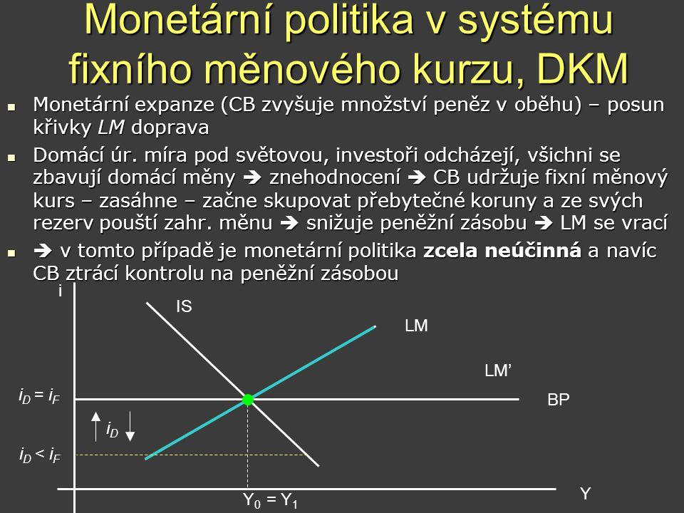 Monetární politika v systému fixního měnového kurzu, DKM  Monetární expanze (CB zvyšuje množství peněz v oběhu) – posun křivky LM doprava  Domácí úr