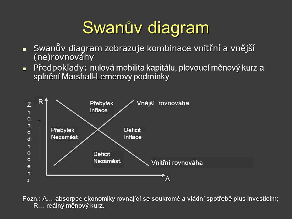 Swanův diagram  Swanův diagram zobrazuje kombinace vnitřní a vnější (ne)rovnováhy  Předpoklady: nulová mobilita kapitálu, plovoucí měnový kurz a spl