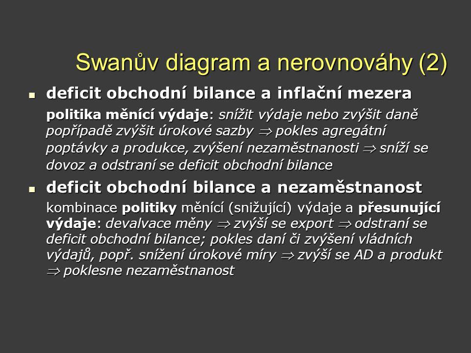 Swanův diagram a nerovnováhy (2)  deficit obchodní bilance a inflační mezera politika měnící výdaje: snížit výdaje nebo zvýšit daně popřípadě zvýšit
