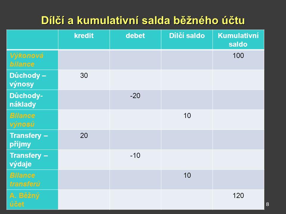 Dílčí a kumulativní salda běžného účtu kreditdebetDílčí saldoKumulativní saldo Výkonová bilance 100 Důchody – výnosy 30 Důchody- náklady -20 Bilance v