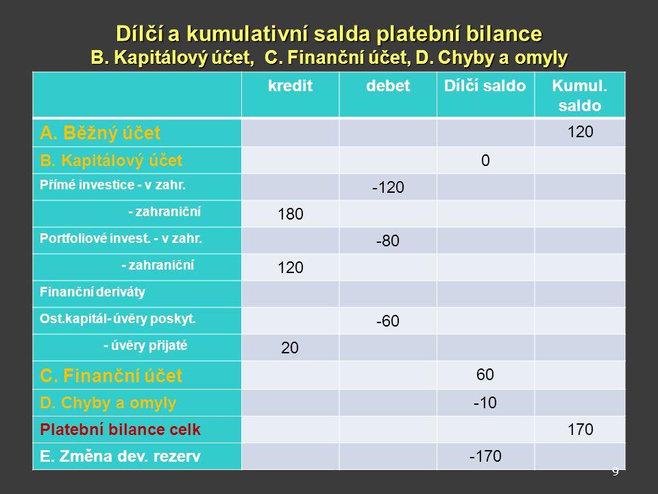 Vztah platební bilance a změny devizových rezerv V praxi jsou salda FÚ a BÚ zpravidla opačná, tj.