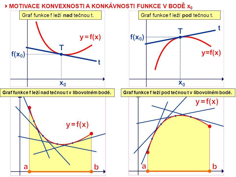  MOTIVACE KONVEXNOSTI A KONKÁVNOSTI FUNKCE V BODĚ x 0 Graf funkce f leží nad tečnou t.Graf funkce f leží pod tečnou t. Graf funkce f leží nad tečnou