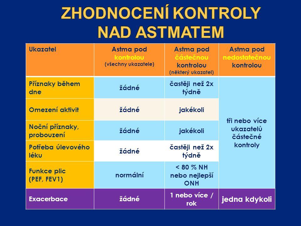 UkazatelAstma pod kontrolou (všechny ukazatele) Astma pod částečnou kontrolou (některý ukazatel) Astma pod nedostatečnou kontrolou Příznaky během dne