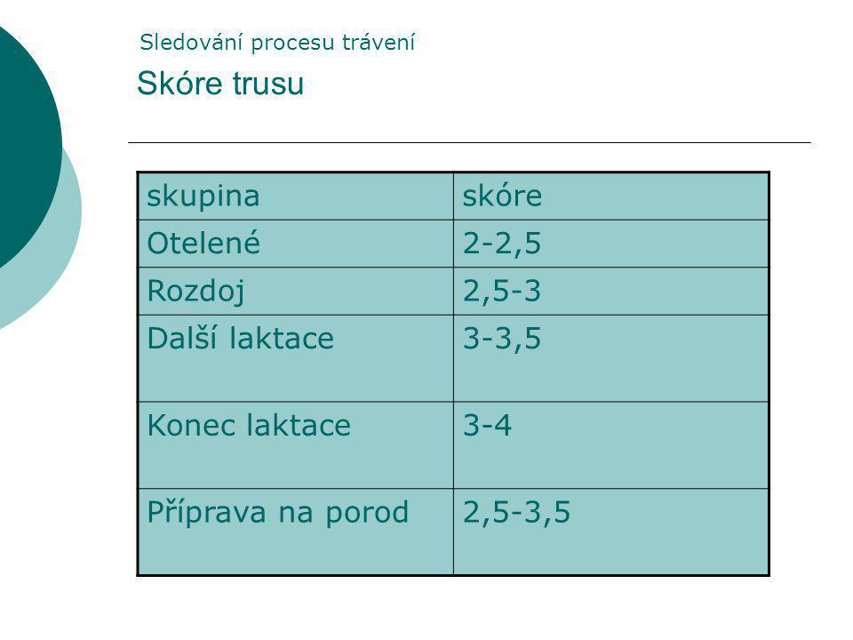 Skóre trusu skupinaskóre Otelené2-2,5 Rozdoj2,5-3 Další laktace3-3,5 Konec laktace3-4 Příprava na porod2,5-3,5 Sledování procesu trávení