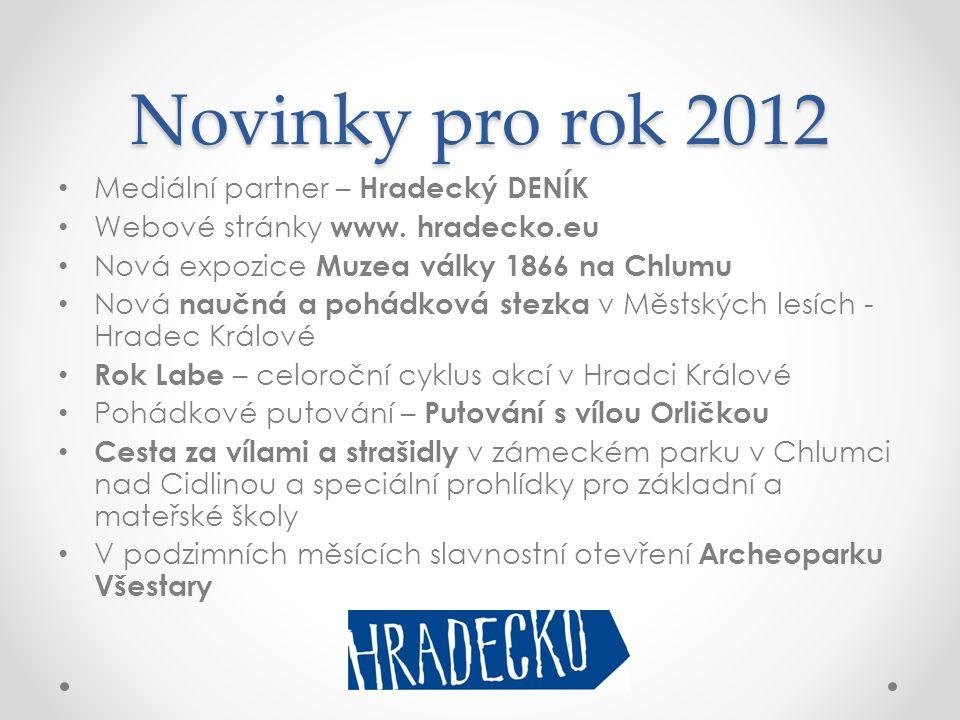 Novinky pro rok 2012 • Mediální partner – Hradecký DENÍK • Webové stránky www. hradecko.eu • Nová expozice Muzea války 1866 na Chlumu • Nová naučná a