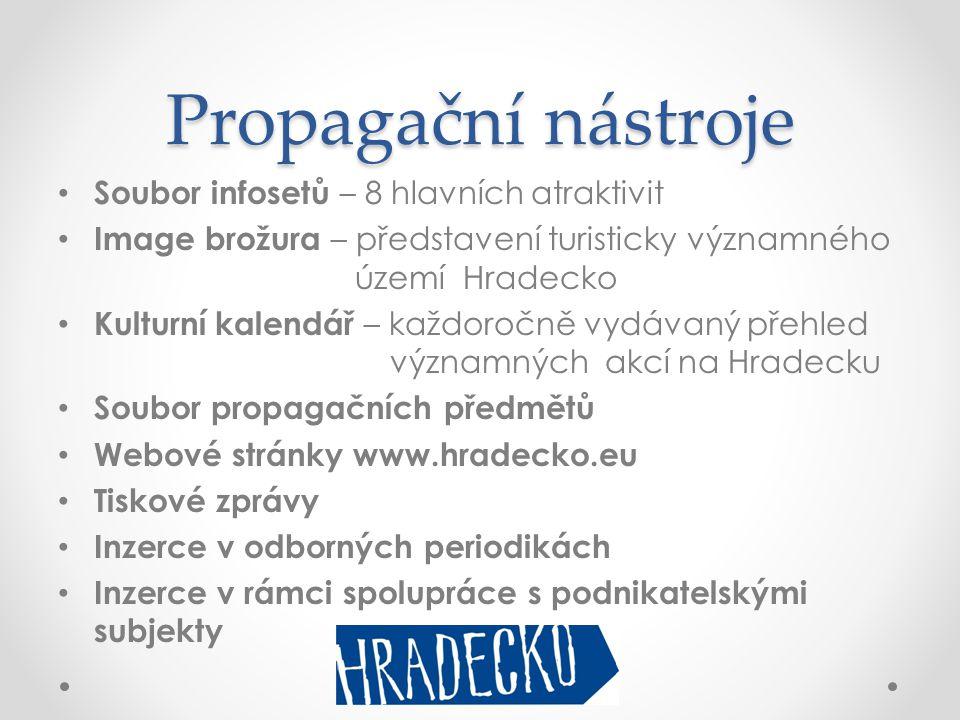 Propagační nástroje • Soubor infosetů – 8 hlavních atraktivit • Image brožura – představení turisticky významného území Hradecko • Kulturní kalendář –