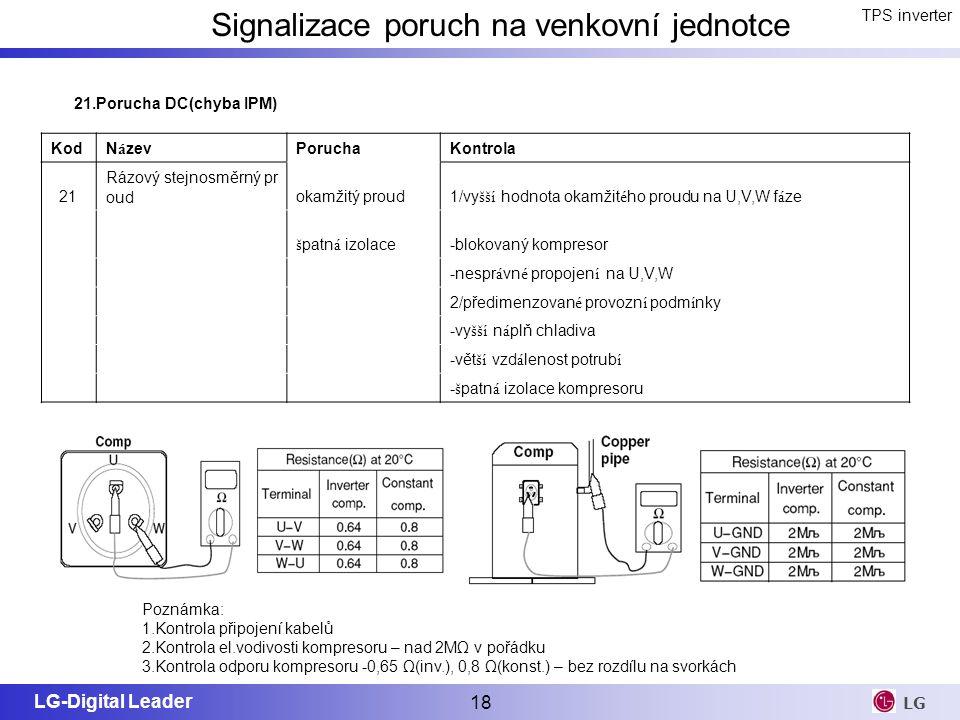 LG-Digital Leader 18 LG TPS inverter Signalizace poruch na venkovní jednotce Poznámka: 1.Kontrola připojení kabelů 2.Kontrola el.vodivosti kompresoru