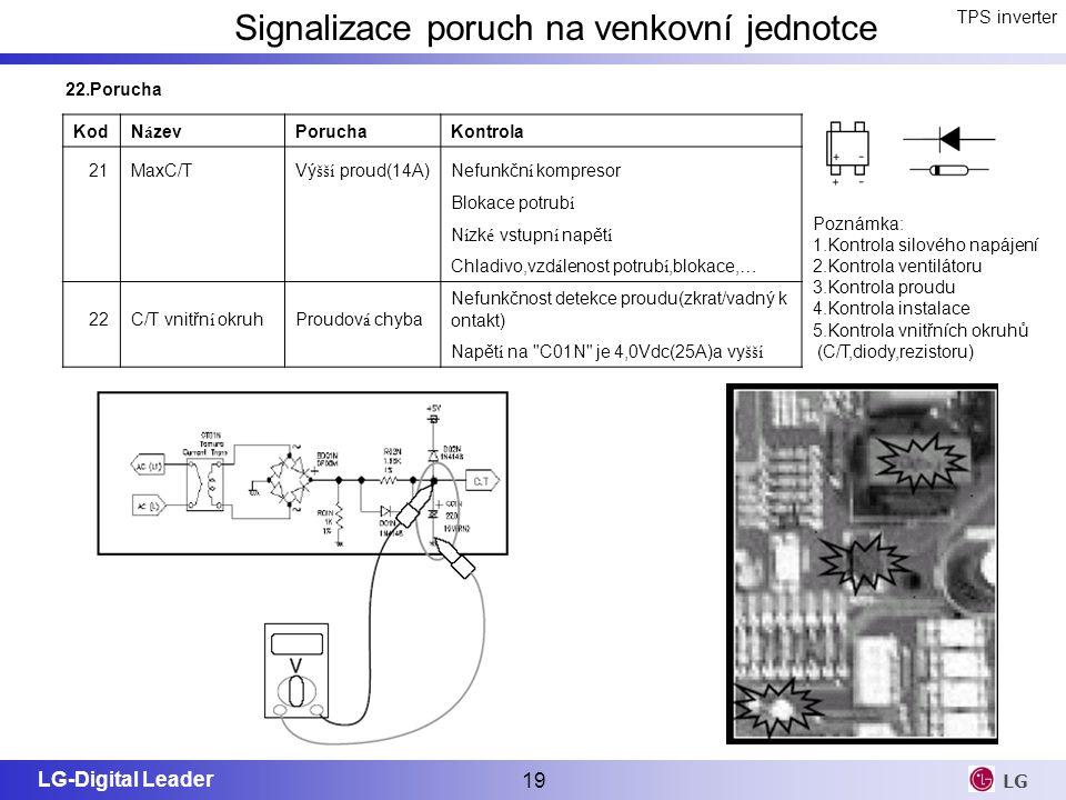LG-Digital Leader 19 LG TPS inverter Signalizace poruch na venkovní jednotce Poznámka: 1.Kontrola silového napájení 2.Kontrola ventilátoru 3.Kontrola