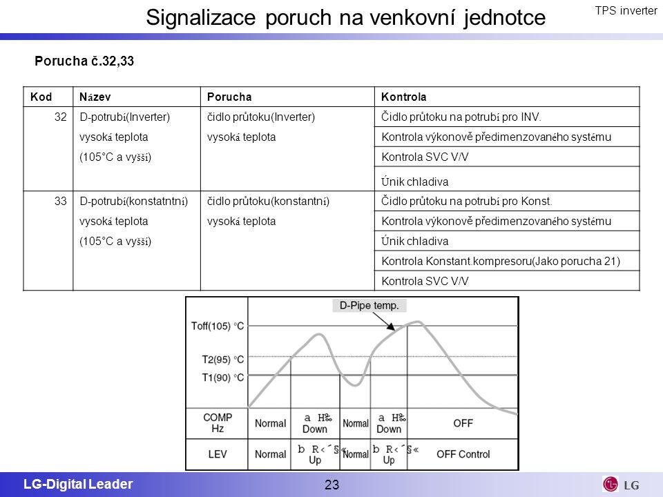 LG-Digital Leader 23 LG TPS inverter Signalizace poruch na venkovní jednotce KodN á zevPoruchaKontrola 32D-potrub í (Inverter)čidlo průtoku(Inverter)Č