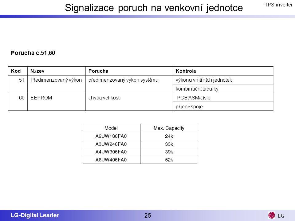 LG-Digital Leader 25 LG TPS inverter Signalizace poruch na venkovní jednotce KodN á zevPoruchaKontrola 51Předimenzovaný výkonpředimenzovaný výkon syst