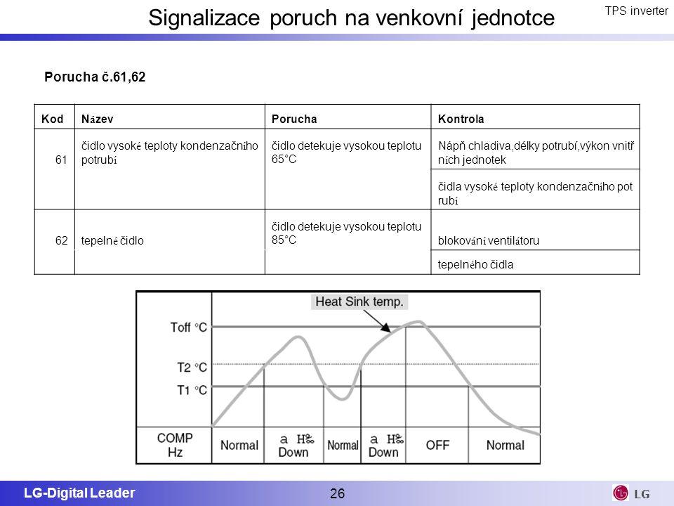 LG-Digital Leader 26 LG TPS inverter Signalizace poruch na venkovní jednotce KodN á zevPoruchaKontrola 61 čidlo vysok é teploty kondenzačn í ho potrub