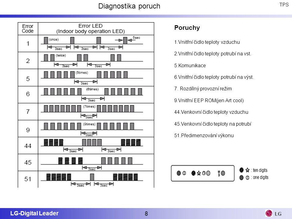 LG-Digital Leader 8 LG Diagnostika poruch Poruchy 1.Vnitřní čidlo teploty vzduchu 2.Vnitřní čidlo teploty potrubí na vst. 5.Komunikace 6.Vnitřní čidlo