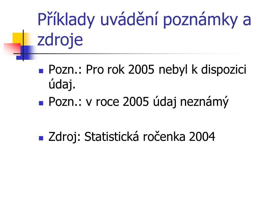 Příklady uvádění poznámky a zdroje  Pozn.: Pro rok 2005 nebyl k dispozici údaj.  Pozn.: v roce 2005 údaj neznámý  Zdroj: Statistická ročenka 2004