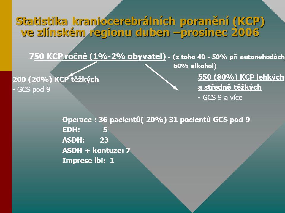 Statistika operací poranění páteře a míchy v zlínském regionu Počet operací úrazů páteře a míchy za 9 měsíců na našem oddělení: 41 pacientů a, Počet operací C páteře: 8 pacientů b, Počet operací Th, L páteře: 32 pacientů Počet úrazů páteře a míchy k operaci: 7 pacientů/100 000 obyvatel 10% pacientů z toho počtu s trvalou úplnou lézí míšní (para nebo kvadruplegie)