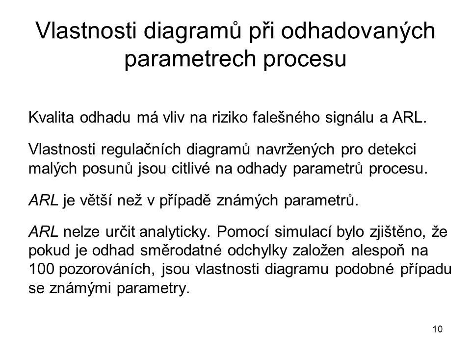 10 Vlastnosti diagramů při odhadovaných parametrech procesu Kvalita odhadu má vliv na riziko falešného signálu a ARL. Vlastnosti regulačních diagramů